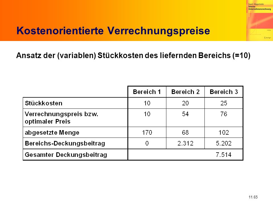 11.65 Kostenorientierte Verrechnungspreise Ansatz der (variablen) Stückkosten des liefernden Bereichs (=10)