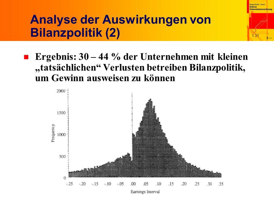1.31 Analyse der Auswirkungen von Bilanzpolitik (2) n Ergebnis: 30 – 44 % der Unternehmen mit kleinen tatsächlichen Verlusten betreiben Bilanzpolitik, um Gewinn ausweisen zu können