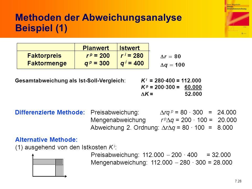 7.28 Methoden der Abweichungsanalyse Beispiel (1) Planwert Istwert Faktorpreis r p = 200 r i = 280 Faktormenge q p = 300 q i = 400 Gesamtabweichung al