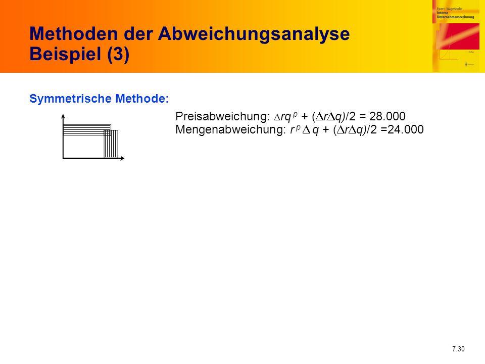 7.30 Methoden der Abweichungsanalyse Beispiel (3) Symmetrische Methode: Preisabweichung: rq p + ( r q)/2 = 28.000 Mengenabweichung: r p q + ( r q)/2 =
