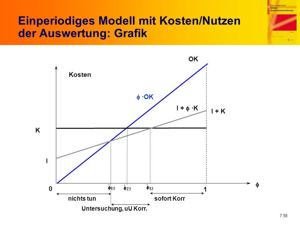 7.58 Einperiodiges Modell mit Kosten/Nutzen der Auswertung: Grafik OK ·OK K I + K Untersuchung, uU Korr. 1 I + ·K nichts tunsofort Korr I 0 Kosten
