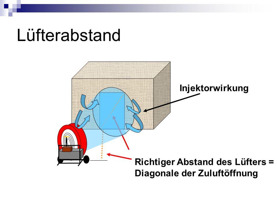 Grundschritte der Überdruckbelüftung 1.Plazierung des Lüfters 2. Schaffung der Abluftöffnung 3.