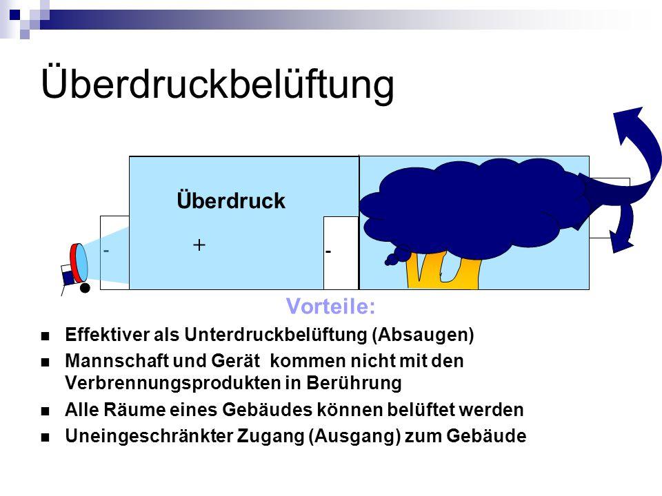 Arten von Überdrucklüftern Lüfter mit Wasserturbine 820/400 m 3 /min Lüfter mit Verbrennungsmotor 480 m 3 /min Lüfter mit Elektromotor 280 m 3 /min Lüfter mit Elektromotor (Akku) 320 m 3 /min Zum Vergleich: Auer- Lüfter (absaugen) 160 m 3 /min