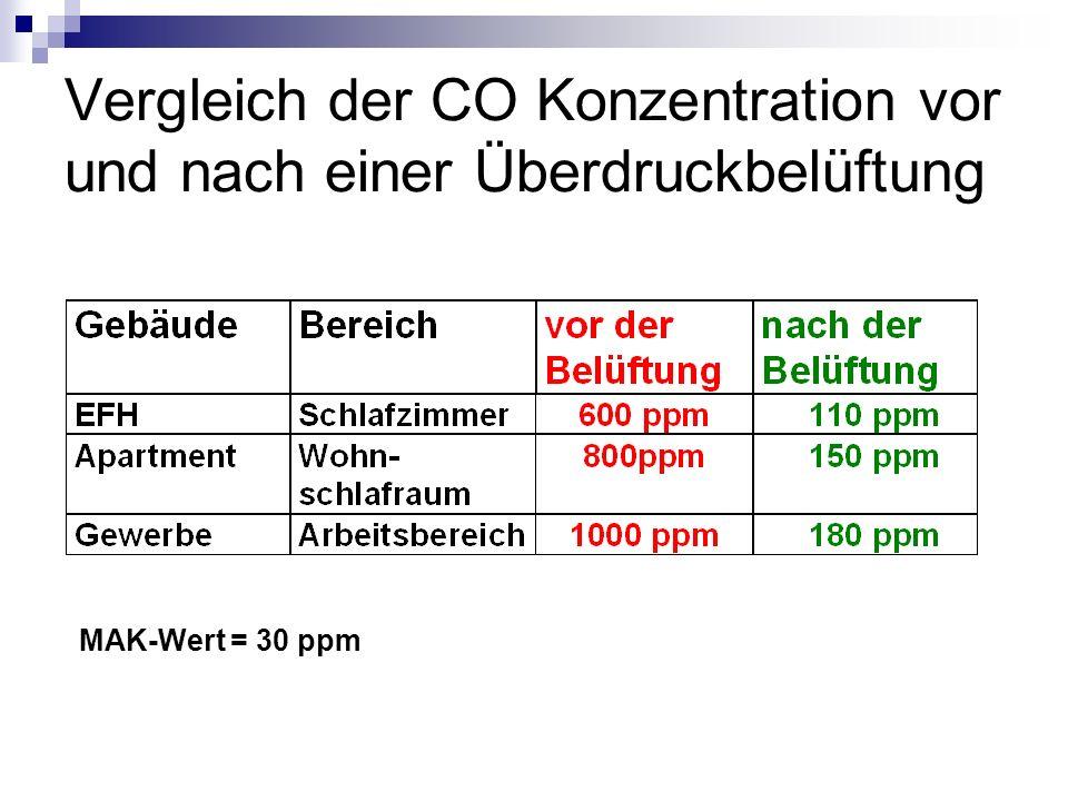 Vergleich der CO Konzentration vor und nach einer Überdruckbelüftung MAK-Wert = 30 ppm
