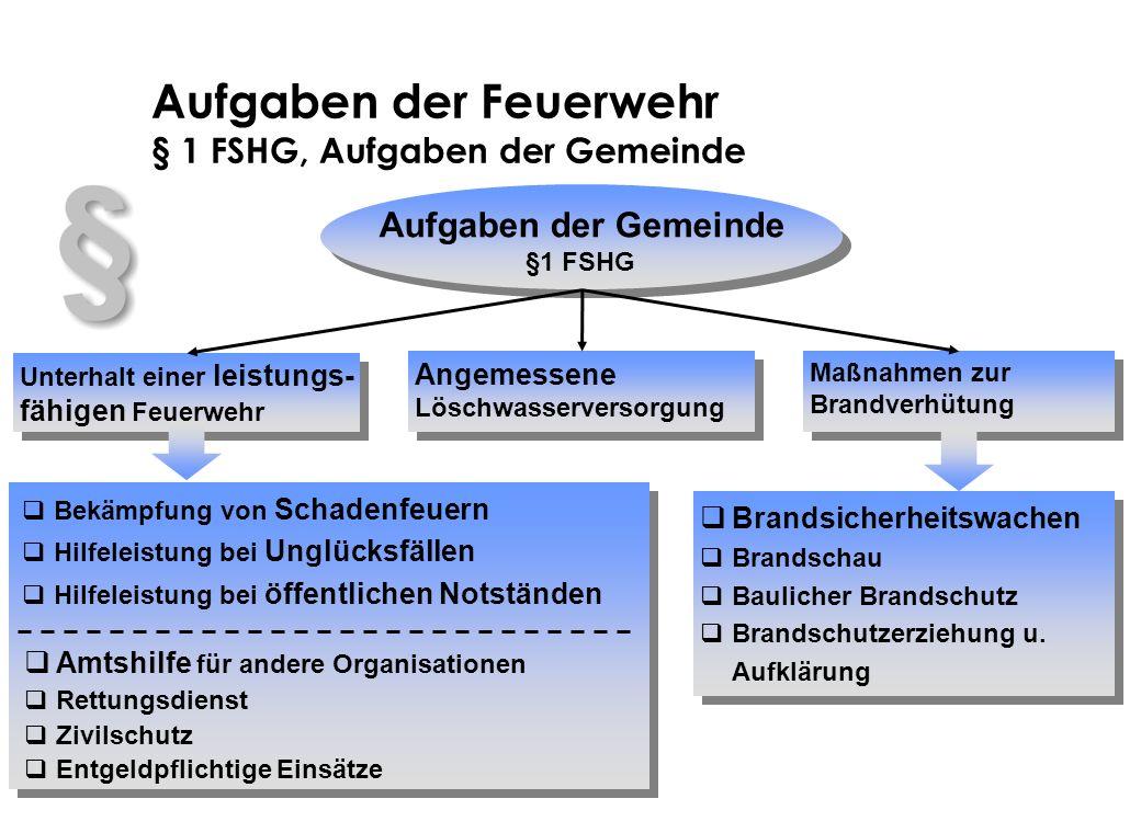 Aufgaben der Feuerwehr § 1 FSHG, Aufgaben der Gemeinde Aufgaben der Gemeinde §1 FSHG Unterhalt einer leistungs- fähigen Feuerwehr Angemessene Löschwas