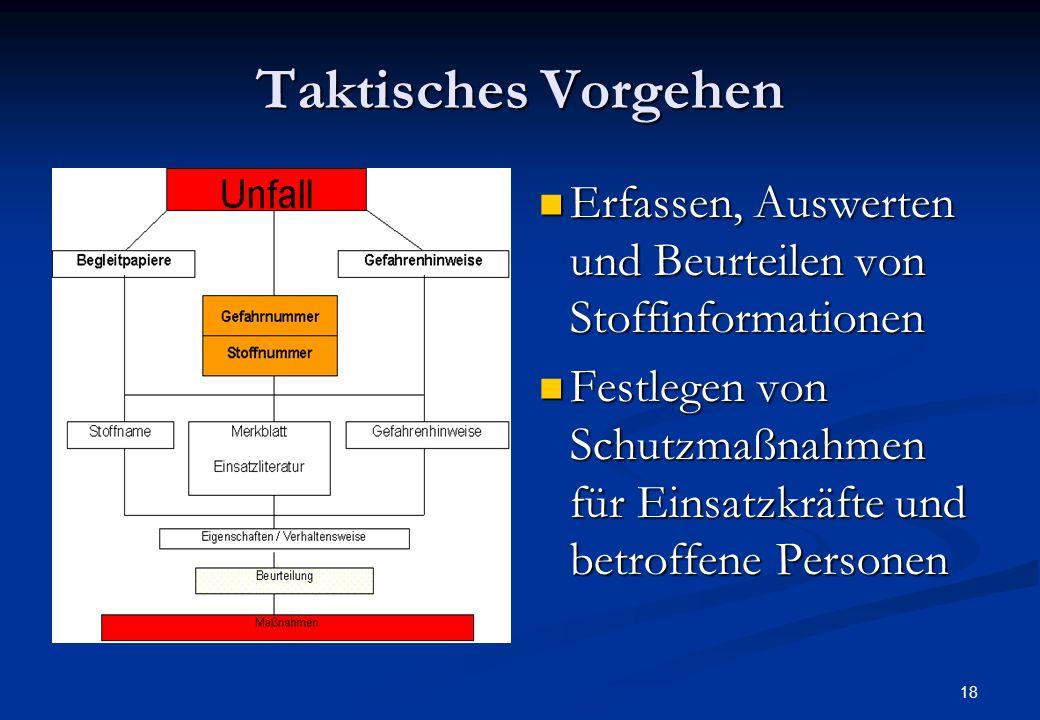 17 Maßnahmen der Führung Errichtung einer Einsatzleitung mit allen beteiligten Organisatio-nen und Behörden Konkretisieren des Gefahrenbereiches Erric