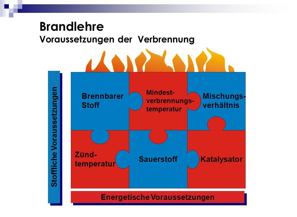 Brandlehre Voraussetzungen der Verbrennung Stoffliche Voraussetzungen Brennbarer Stoff Sauerstoff Mischungs- verhältnis Zünd- temperatur Mindest- verb