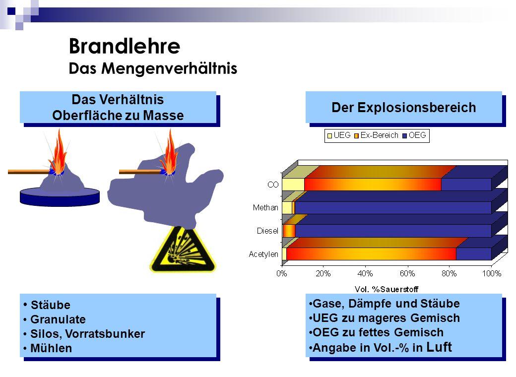 Brandlehre Das Mengenverhältnis Das Verhältnis Oberfläche zu Masse Das Verhältnis Oberfläche zu Masse Der Explosionsbereich Stäube Granulate Silos, Vo