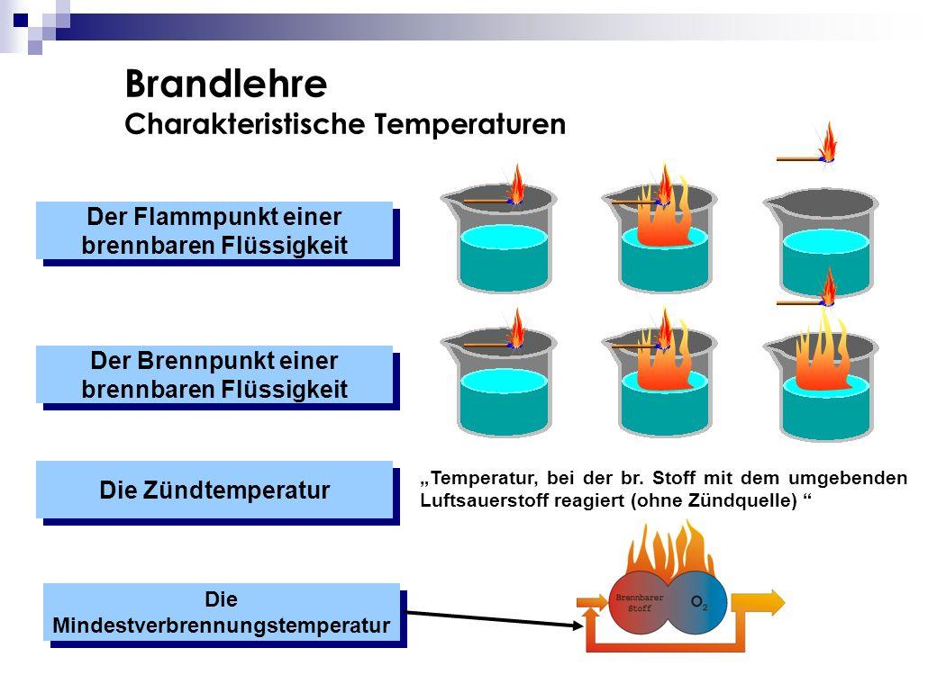 Brandlehre Charakteristische Temperaturen Der Flammpunkt einer brennbaren Flüssigkeit Der Brennpunkt einer brennbaren Flüssigkeit Die Zündtemperatur D