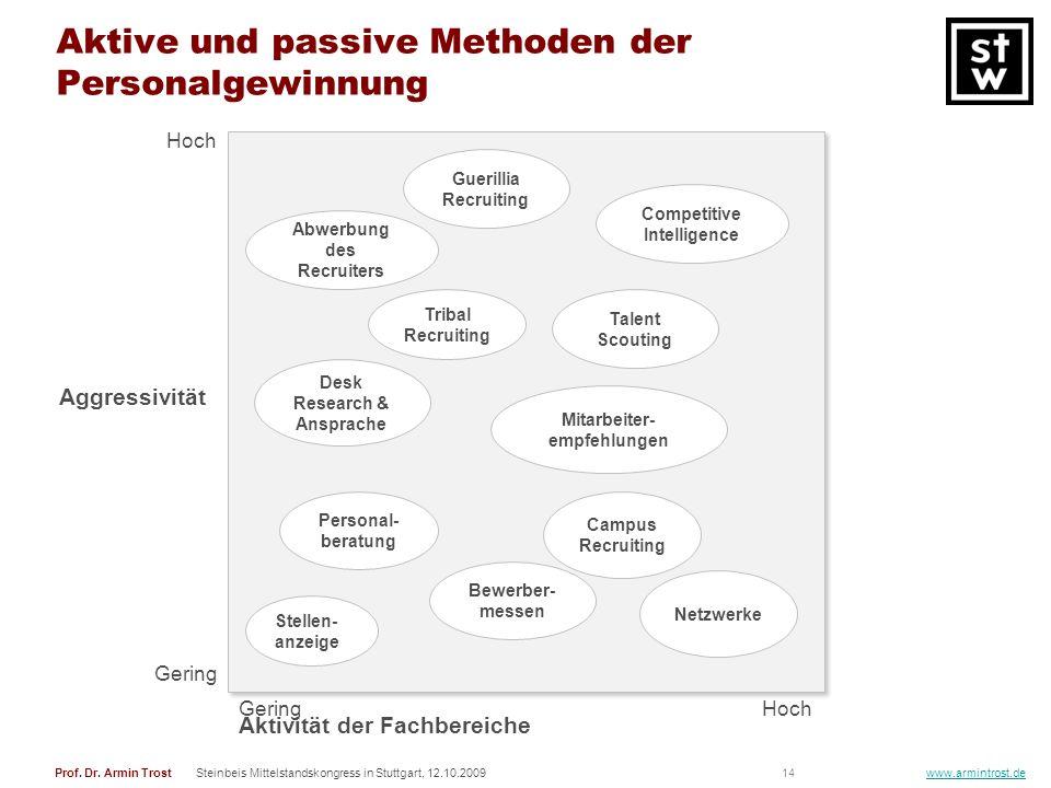 14Prof. Dr. Armin TrostSteinbeis Mittelstandskongress in Stuttgart, 12.10.2009 www.armintrost.de Aktive und passive Methoden der Personalgewinnung Hoc