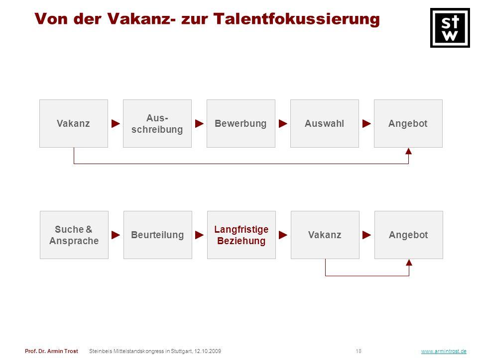 18Prof. Dr. Armin TrostSteinbeis Mittelstandskongress in Stuttgart, 12.10.2009 www.armintrost.de Von der Vakanz- zur Talentfokussierung Vakanz Aus- sc