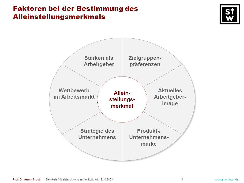 8Prof. Dr. Armin TrostSteinbeis Mittelstandskongress in Stuttgart, 12.10.2009 www.armintrost.de Faktoren bei der Bestimmung des Alleinstellungsmerkmal