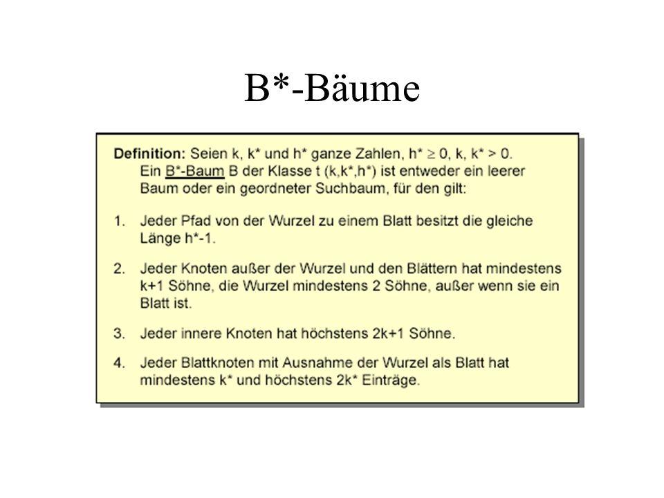 Struktur von B*-Bäumen M enthält eine Kennung des Seitentyps sowie die Zahl der aktuellen Einträge