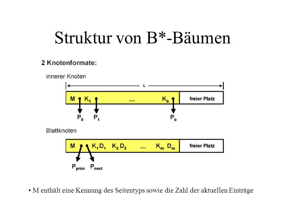 Beispiel B*-Baum der Klasse (3,2,3).2. 5. 9.. 1. 2..