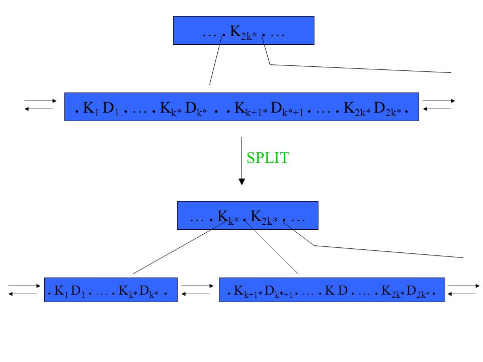 Beispiel. 12. 28. 46. 67.. 1. 5. 9. 12.. 33. 37. 41. 46.. 53. 59. 67... 15. 19. 28... 71. 83.99..