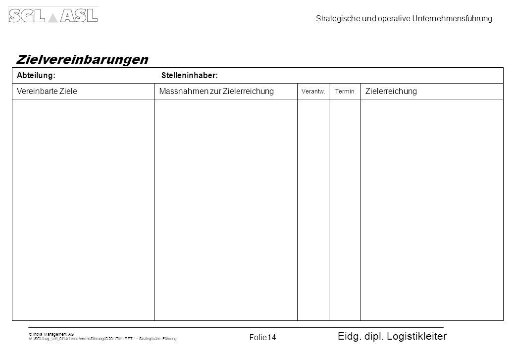 Eidg. dipl. Logistikleiter © Inova Management AG M:\SGL\Log_Leit_01\Unternehmensführung\G20I1TM1.PPT – Strategische Führung Strategische und operative