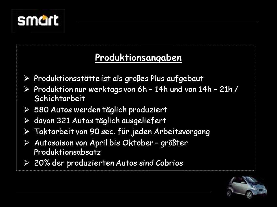 Produktionsangaben Produktionsstätte ist als großes Plus aufgebaut Produktion nur werktags von 6h – 14h und von 14h – 21h / Schichtarbeit 580 Autos werden täglich produziert davon 321 Autos täglich ausgeliefert Taktarbeit von 90 sec.
