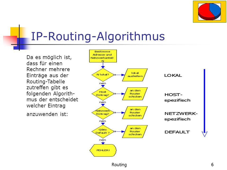 Routing6 IP-Routing-Algorithmus Da es möglich ist, dass für einen Rechner mehrere Einträge aus der Routing-Tabelle zutreffen gibt es folgenden Algorith- mus der entscheidet welcher Eintrag anzuwenden ist: