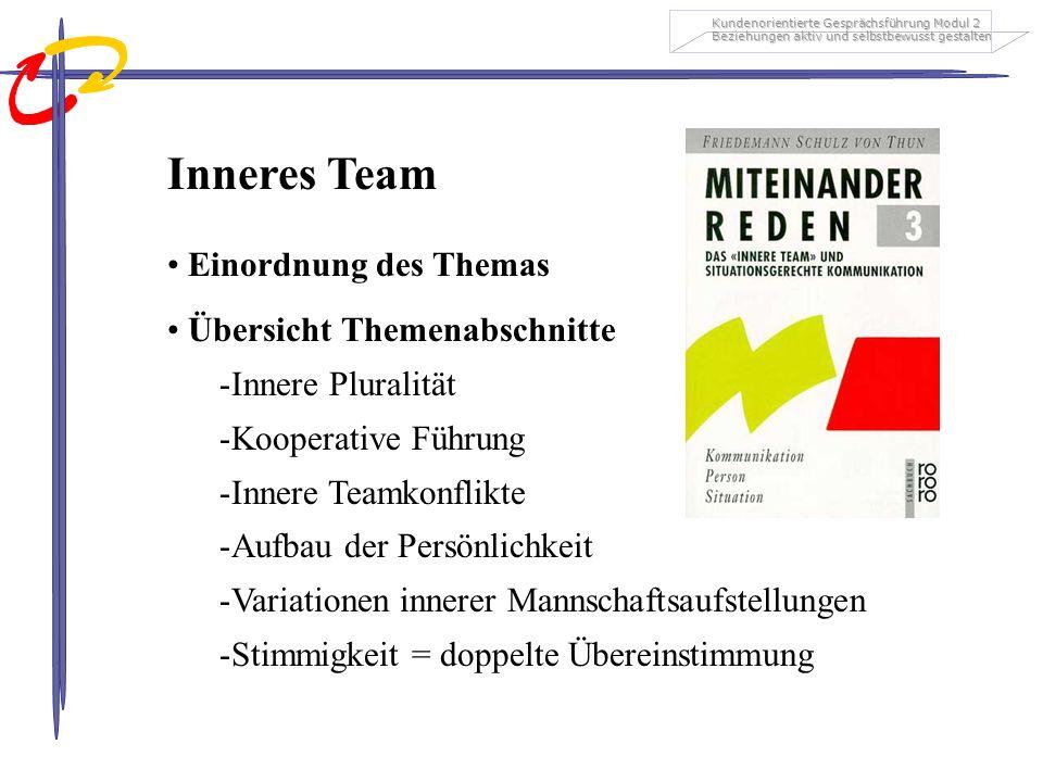 Kundenorientierte Gesprächsführung Modul 2 Beziehungen aktiv und selbstbewusst gestalten Inneres Team Einordnung des Themas Übersicht Themenabschnitte