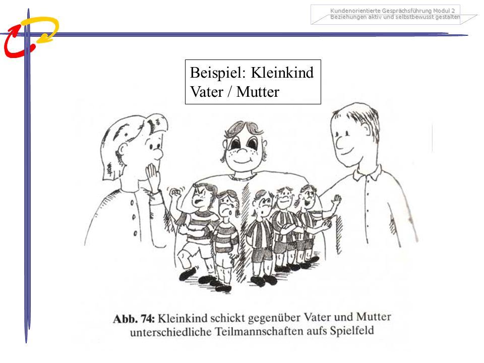 Kundenorientierte Gesprächsführung Modul 2 Beziehungen aktiv und selbstbewusst gestalten Beispiel: Kleinkind Vater / Mutter