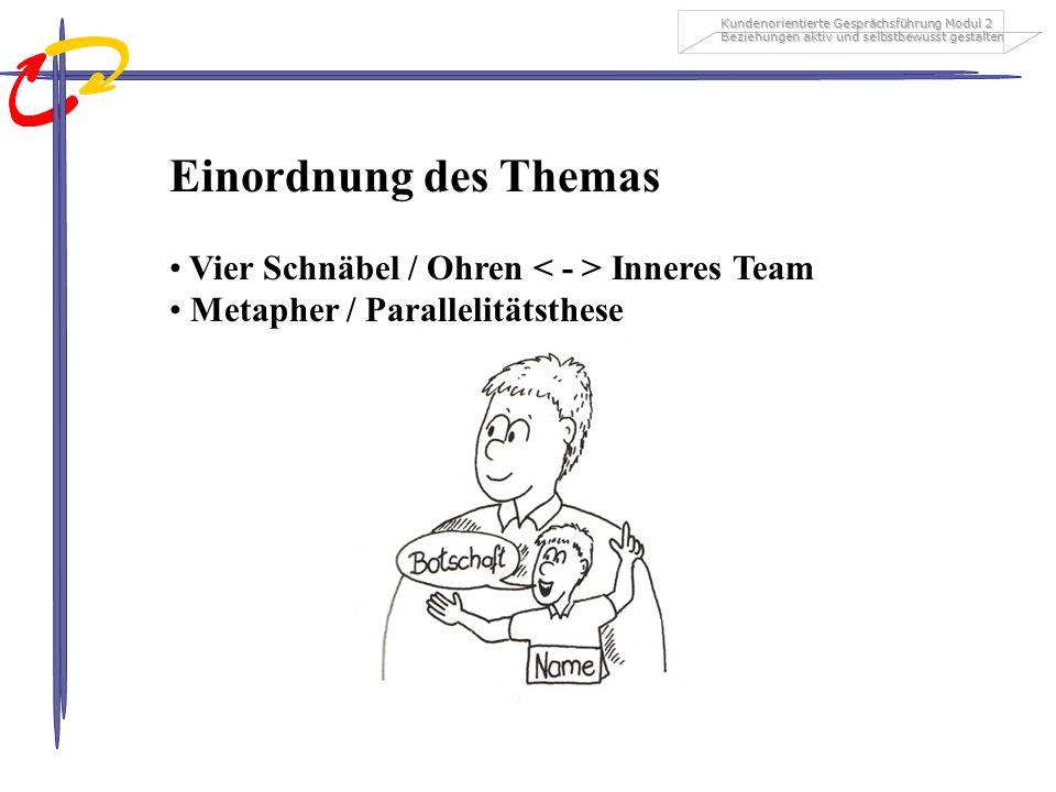 Kundenorientierte Gesprächsführung Modul 2 Beziehungen aktiv und selbstbewusst gestalten Einordnung des Themas Vier Schnäbel / Ohren Inneres Team Metapher / Parallelitätsthese