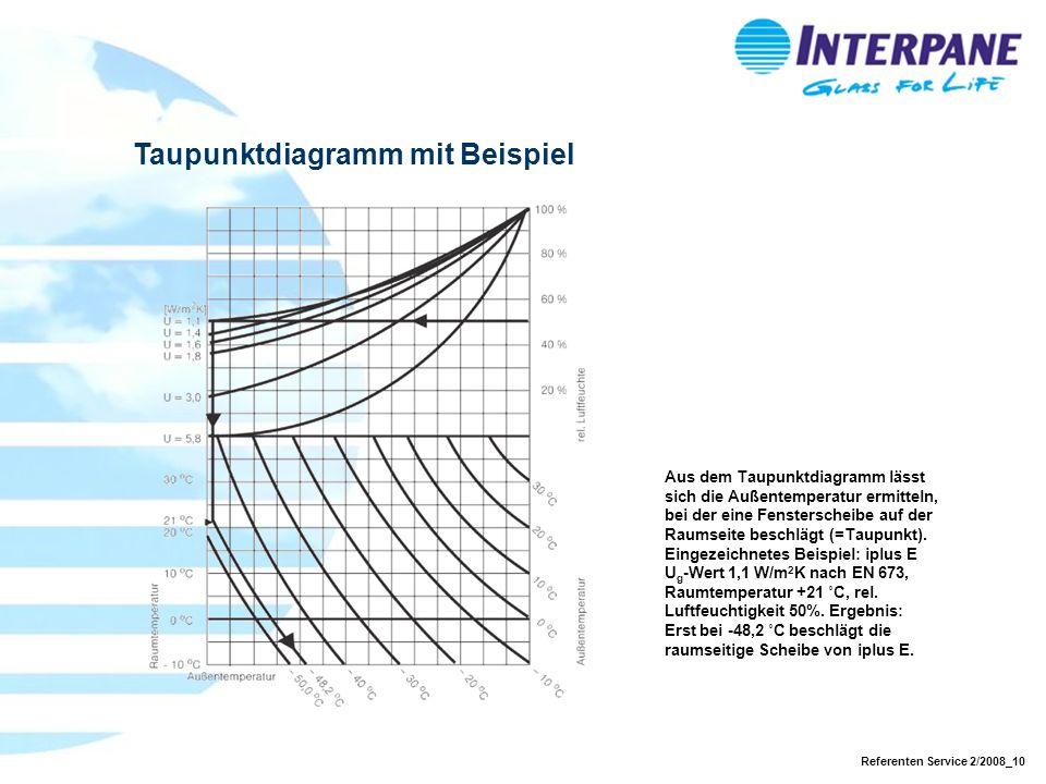 Referenten Service 2/2008_10 Taupunktdiagramm mit Beispiel Aus dem Taupunktdiagramm lässt sich die Außentemperatur ermitteln, bei der eine Fenstersche