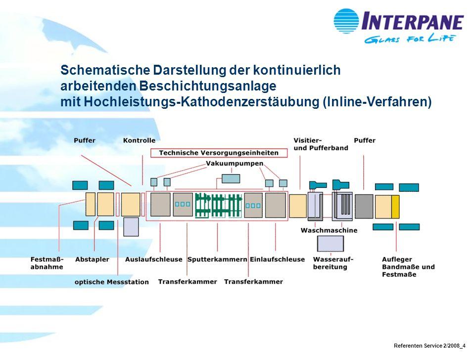 Referenten Service 2/2008_4 Schematische Darstellung der kontinuierlich arbeitenden Beschichtungsanlage mit Hochleistungs-Kathodenzerstäubung (Inline-