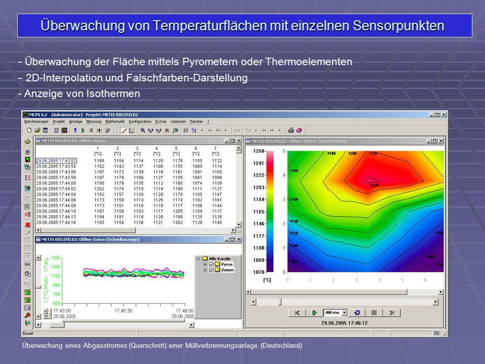 Überwachung von Temperaturflächen mit einzelnen Sensorpunkten - Überwachung der Fläche mittels Pyrometern oder Thermoelementen Überwachung eines Abgas