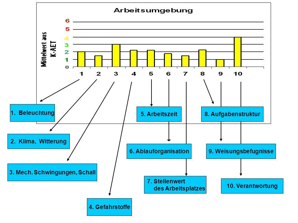 8. Haptische (Tastsinn) Infoaufnahme 10. Informationsverarbeitung 4. Kombination einseitig dyn. M. und stat. Haltearbeit 5. Schwere dynamische Arbeit