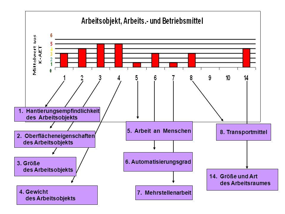 1. Beleuchtung 10. Verantwortung 2. Klima, Witterung 7. Stellenwert des Arbeitsplatzes 6. Ablauforganisation 8. Aufgabenstruktur 4. Gefahrstoffe 3. Me