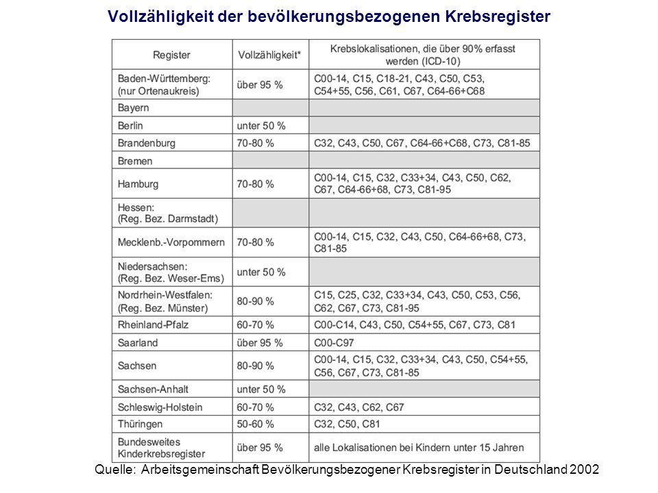 Vollzähligkeit der bevölkerungsbezogenen Krebsregister Quelle: Arbeitsgemeinschaft Bevölkerungsbezogener Krebsregister in Deutschland 2002