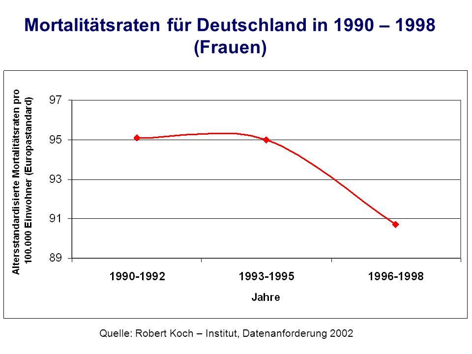 Mortalitätsraten für Deutschland in 1990 – 1998 (Frauen) Quelle: Robert Koch – Institut, Datenanforderung 2002