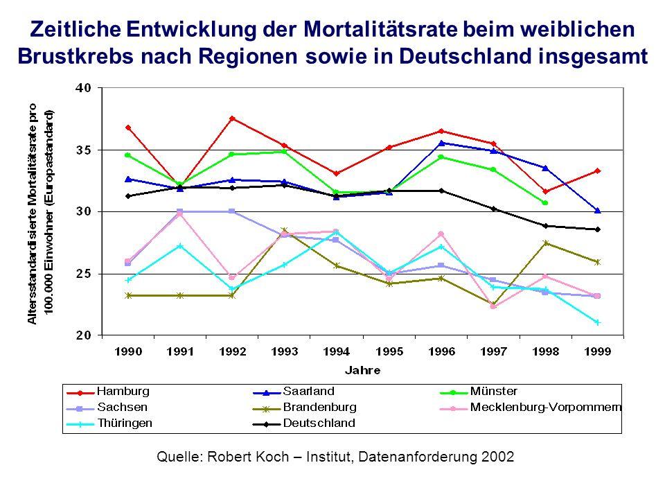 Zeitliche Entwicklung der Mortalitätsrate beim weiblichen Brustkrebs nach Regionen sowie in Deutschland insgesamt Quelle: Robert Koch – Institut, Date
