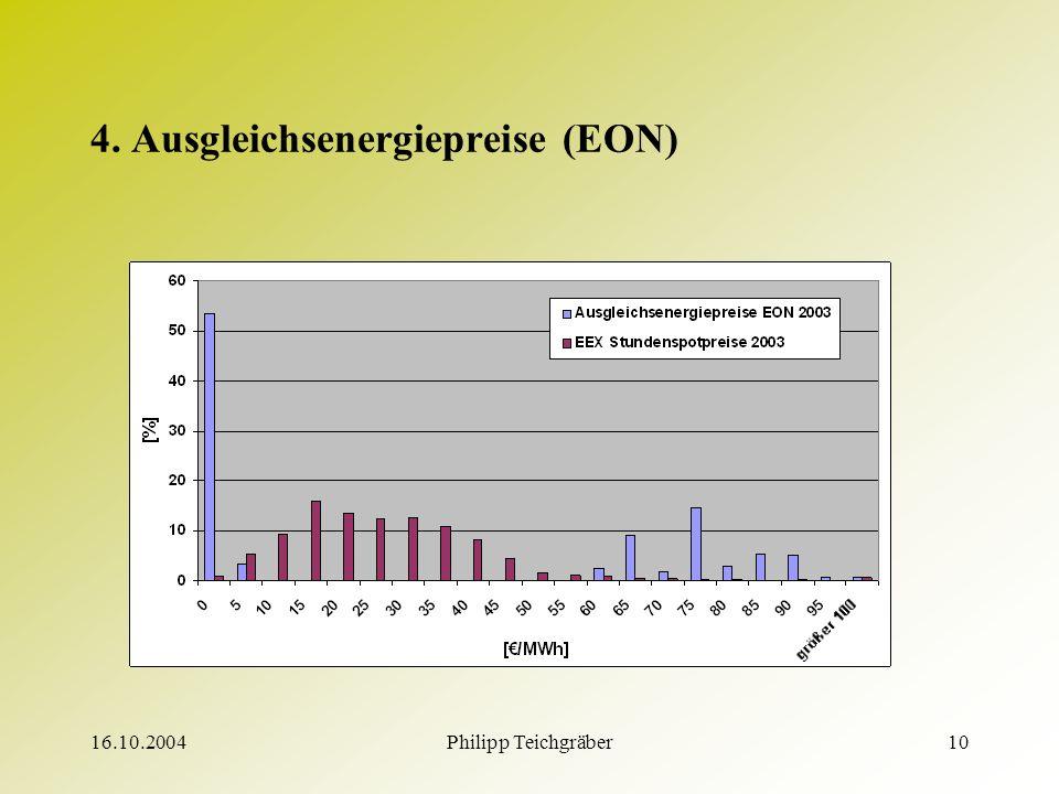 16.10.2004Philipp Teichgräber10 4. Ausgleichsenergiepreise (EON)