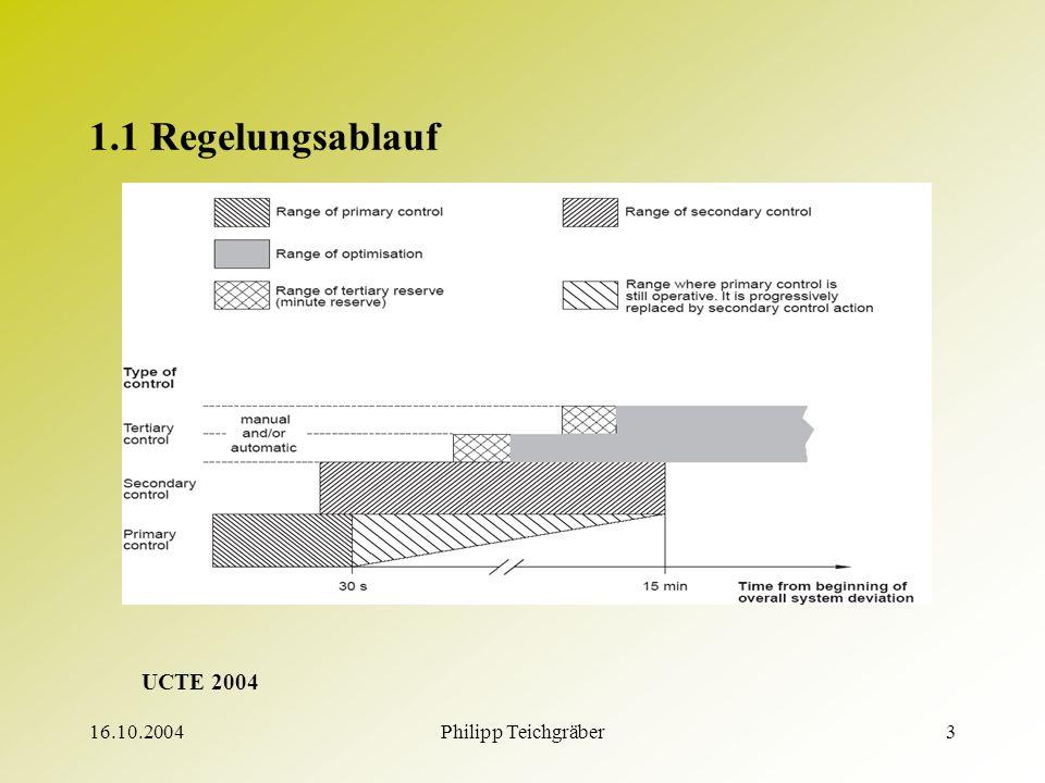 16.10.2004Philipp Teichgräber3 1.1 Regelungsablauf UCTE 2004