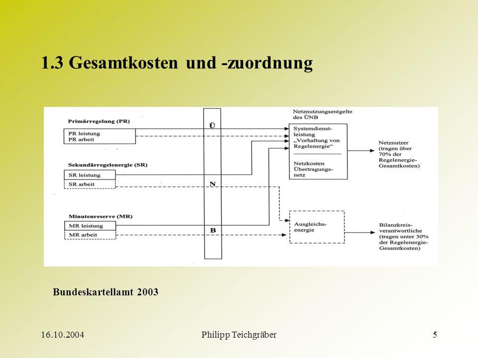 16.10.2004Philipp Teichgräber5 1.3 Gesamtkosten und -zuordnung Bundeskartellamt 2003