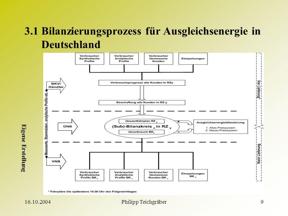 16.10.2004Philipp Teichgräber9 3.1 Bilanzierungsprozess für Ausgleichsenergie in Deutschland Eigene Erstellung
