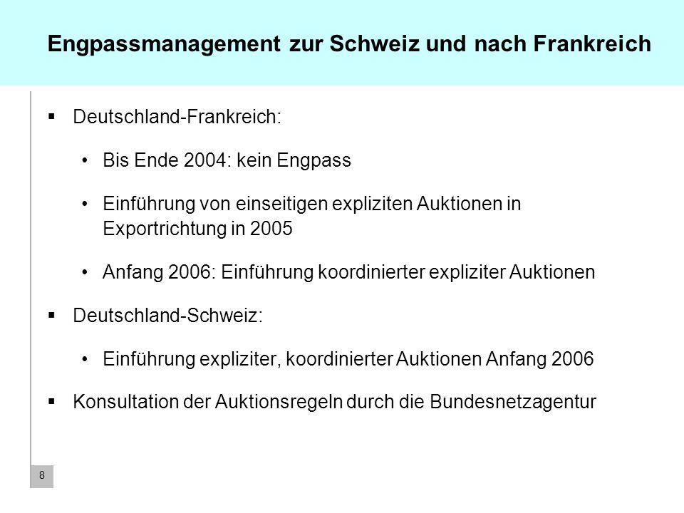 8 Engpassmanagement zur Schweiz und nach Frankreich Deutschland-Frankreich: Bis Ende 2004: kein Engpass Einführung von einseitigen expliziten Auktione