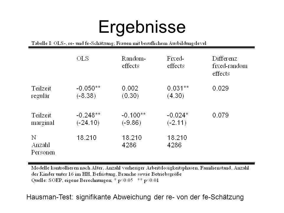 Ergebnisse Hausman-Test: signifikante Abweichung der re- von der fe-Schätzung