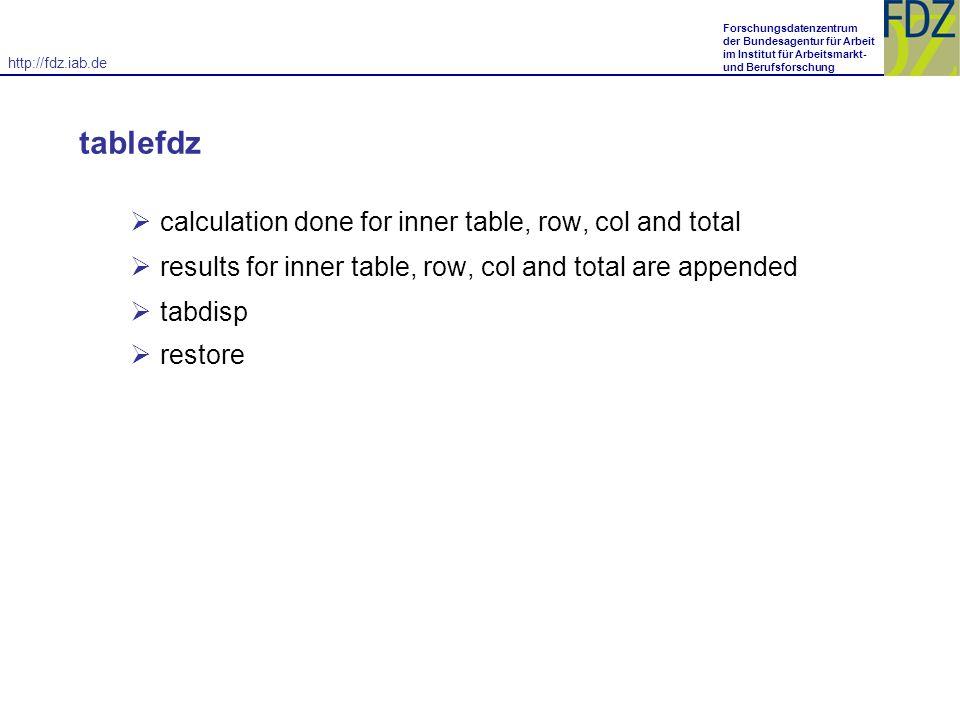 http://fdz.iab.de Forschungsdatenzentrum der Bundesagentur für Arbeit im Institut für Arbeitsmarkt- und Berufsforschung tablefdz calculation done for inner table, row, col and total results for inner table, row, col and total are appended tabdisp restore