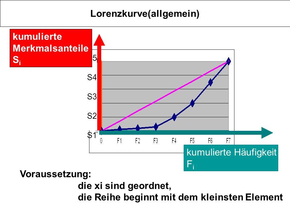 Lorenzkurve(allgemein) kumulierte Häufigkeit F i S5 S4 S3 S2 S1 kumulierte Merkmalsanteile S i Voraussetzung: die xi sind geordnet, die Reihe beginnt