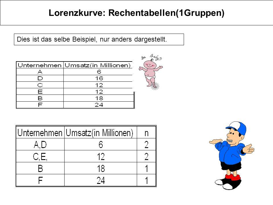 Lorenzkurve: Rechentabellen(1Gruppen) Dies ist das selbe Beispiel, nur anders dargestellt.