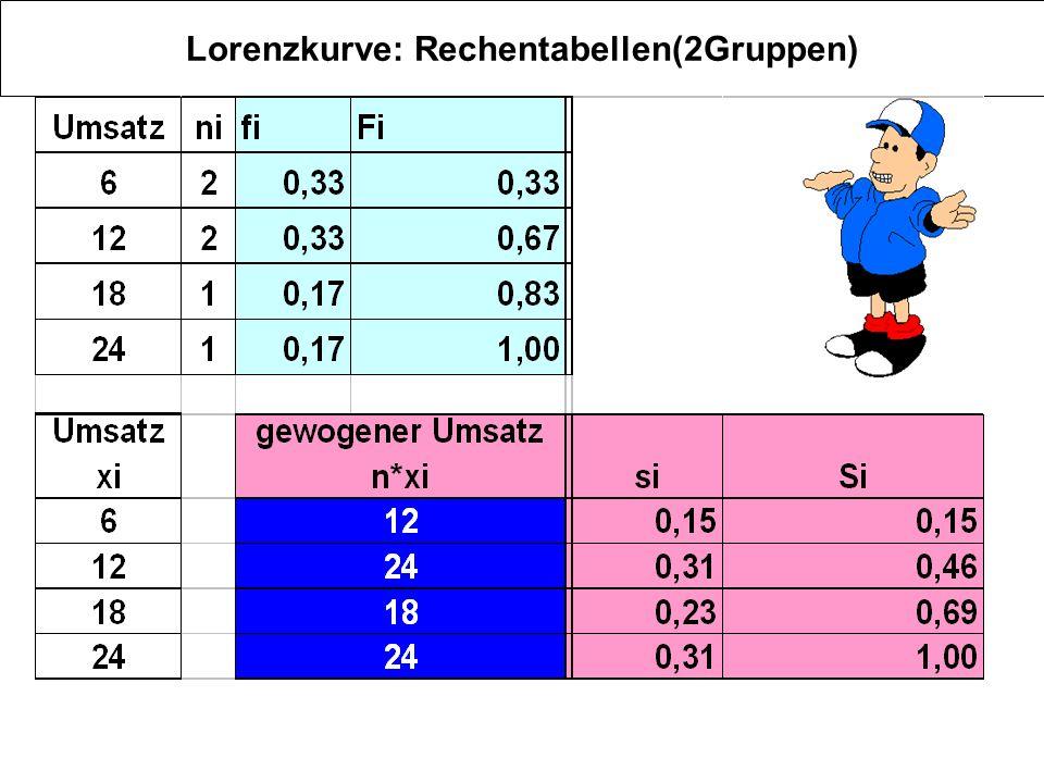 Lorenzkurve: Rechentabellen(2Gruppen)