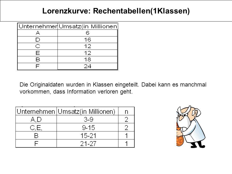 Lorenzkurve: Rechentabellen(1Klassen) Die Originaldaten wurden in Klassen eingeteilt. Dabei kann es manchmal vorkommen, dass Information verloren geht