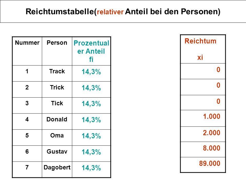 Reichtumstabelle : Personenanteil kumuliert NrPerson Prozentualer Anteil fi kumulierter Anteil Fi 1Track 14,3% 2Trick 14,3%28,6% 3Tick 14,3%43% 4Donald 14,3%57,3% 5Oma 14,3%71,6% 6Gustav 14,3%86% 7Dagobert 14,3%100% Reichtum xi 0 0 0 1.000 2.000 8.000 89.000