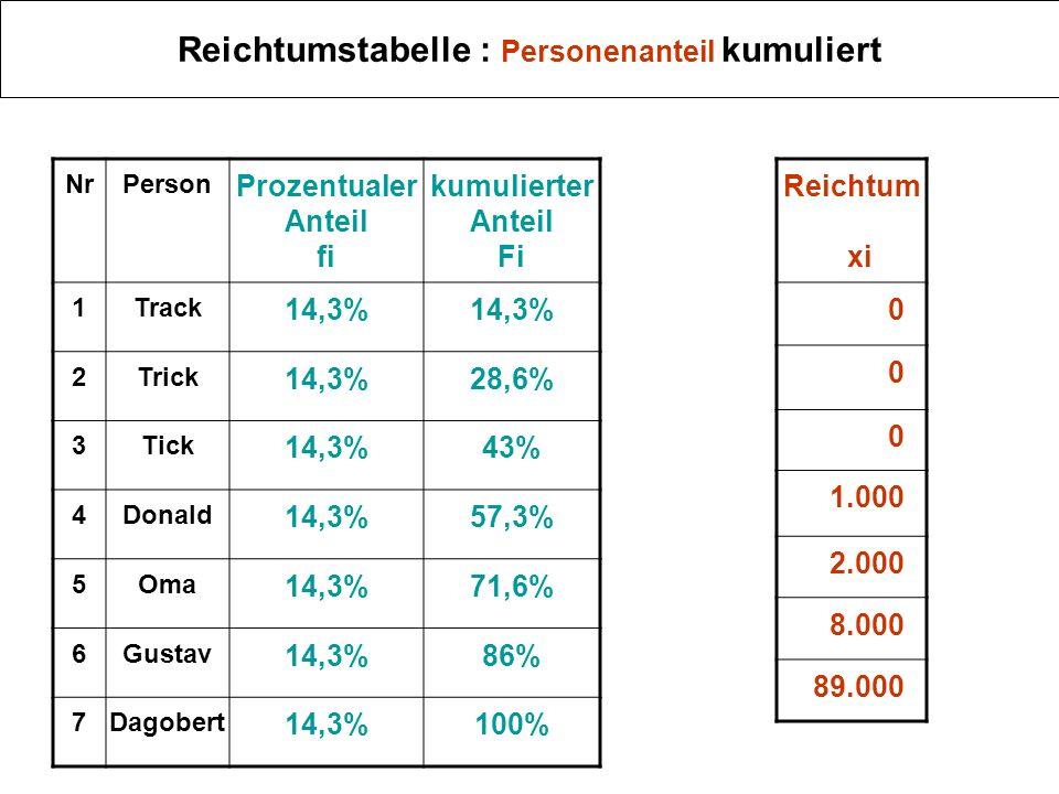 Reichtumstabelle (Anteile am Reichtum relativ zur gesamten Geldmenge) NummerPerson Prozentual er Anteil fi 1Track 14,3% 2Trick 14,3% 3Tick 14,3% 4Donald 14,3% 5Oma 14,3% 6Gustav 14,3% 7Dagobert 14,3% Reichtum xi Reichtum in % si 00% 0 0 1.0001% 2.0002% 8.0008% 89.00089%