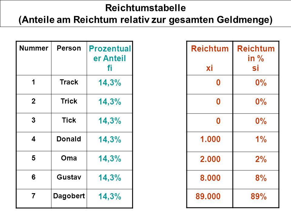 Reichtumstabelle ( Geld -Anteile kumuliert) Nr.Person Reichtum x Reichtum Anteile si Reichtum in % Si 1Track 00% 1-2Track,Trick 00% 1-3Tick, Trick,Track 00% 1-4Tick,Trick, Track,Donald 10001% 1-5Tick,Trick, Track,Donald Oma 20002%3% 1-6Tick,Trick, Track,Donald Oma, Gustav 80008%11% 1-7Tick,Trick, Track,Donald Oma, Gustav Dagobert 8900089%100%