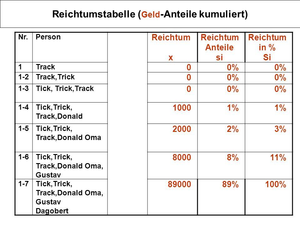 Reichtumstabelle (Anteile kumuliert beidseitig) NrPersonAnteil an der Gesamtmenge Fi ReichtumAnteil am Reichtum Si 1Track14,3% 00% 1-2Track,Trick28,6% 00% 1-3Tick, Trick,Track43,9% 00% 1-4Tick,Trick, Track,Donald 57,2% 1.0001% 1-5Tick,Trick, Track,Donald Oma 71,5% 3.0003% 1-6Tick,Trick, Track,Donald Oma, Gustav 85,8% 11.00011% 1-7Tick,Trick, Track,Donald Oma, Gustav,Dagobert 100% 100.000100%
