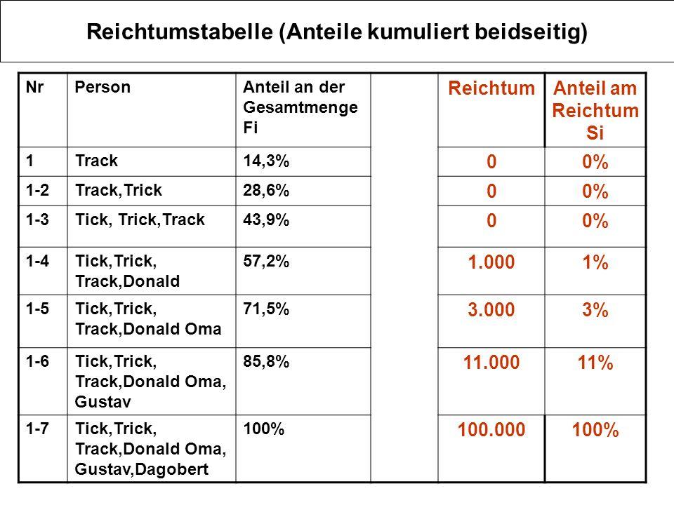 Reichtumstabelle (Anteile kumuliert beidseitig) NrPersonAnteil an der Gesamtmenge Fi ReichtumAnteil am Reichtum Si 1Track14,3% 00% 1-2Track,Trick28,6%
