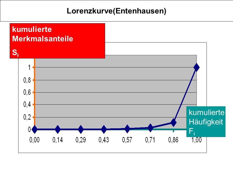 Lorenzkurve(Entenhausen) kumulierte Häufigkeit F i kumulierte Merkmalsanteile S i